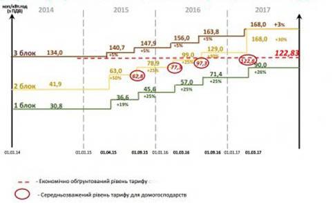 Коммунальные услуги в Польше, стоимость и тарифы на электричество,газ и квартплату