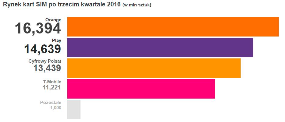Мобильный интернет в Польше, мобильные операторы, что выбрать