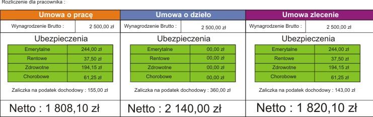 Виды трудовых договоров на работу в Польше